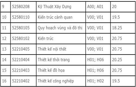 Điểm chuẩn trường Đại học Kiến trúc Thành Phố Hồ Chí Minh 2016