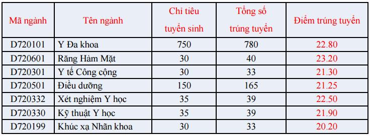 Điểm chuẩn Đại học Y Phạm Ngọc Thạch 2016