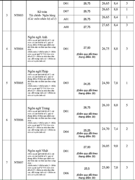Điểm chuẩn Đại học Ngoại thương năm 2017 - cơ sở Hà Nội