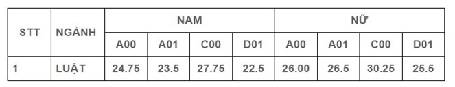 Điểm chuẩn Đại học Kiểm sát năm 2017 (miền Bắc)