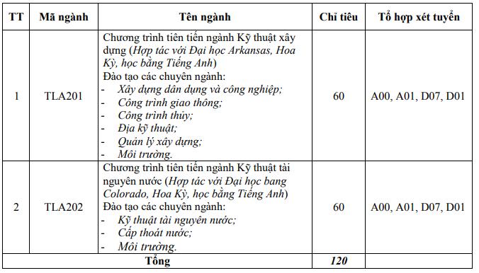 Chỉ tiêu tuyển sinh các ngành bằng tiếng Anh trường Đại học Thủy lợi Hà Nội 2019