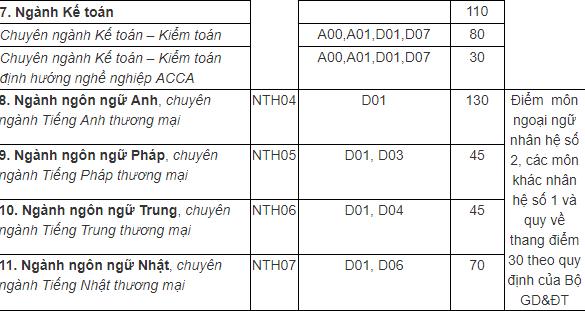 Chỉ tiêu xét tuyển Đại học Ngoại thương theo kết quả THPTQG 2019 - cơ sở Hà Nội