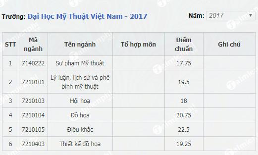Điểm chuẩn Đại học Mỹ thuật Việt Nam 2017