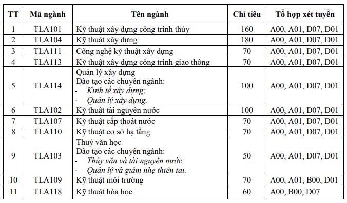 Chỉ tiêu tuyển sinh ngành đào tạo bằng tiếng Việt Đại học Thủy lợi Hà Nội 2019