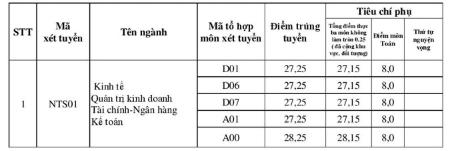 Điểm chuẩn Đại học Ngoại thương năm 2017 - cơ sở HCM