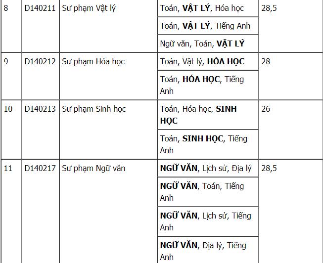 Điểm chuẩn Đại học Sư phạm Hà Nội 2 năm 2016