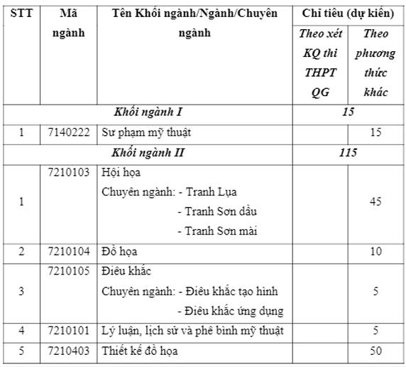 Chỉ tiêu các ngành của trường Đại học Mỹ thuật Việt Nam