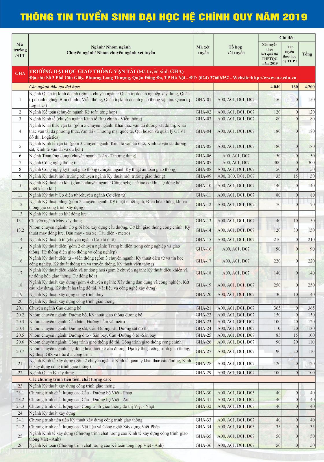 Tin tuyển sinh hệ chính quy đại học giao thông vận tải 2019