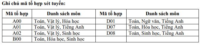 Chỉ tiêu tuyển sinh Đại học Thủy Lợi cơ sở HCM năm 2019