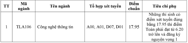 Điểm chuẩn Đại học Thủy lợi 2018 cơ sở Hà Nội