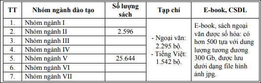 Danh mục học liệu trường Đại học Kiến Trúc Tp. HCM