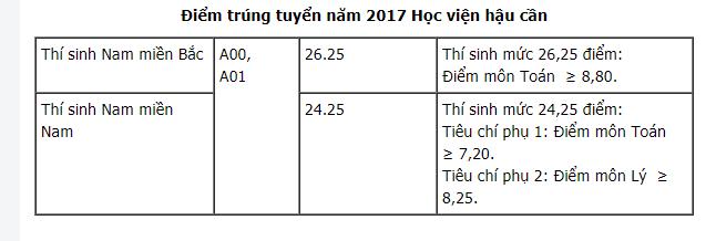 Điểm chuẩn Học viện Hậu Cần 2017