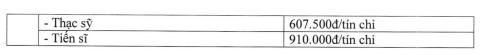 Mức học phí trường Đại học Ngân hàng Tp HCM năm 2018-2019