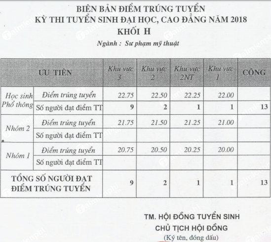 Điểm chuẩn Đại học Mỹ thuật Tp.HCM 2018