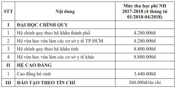 Mức học phí Trường Đại học Y Phạm Ngọc Thạch