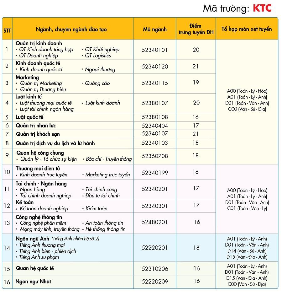 Đại học Kinh tế Tài chính Tp HCM điểm chuẩn 2017