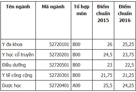 Điểm chuẩn đại học y dược thái bình năm 2016