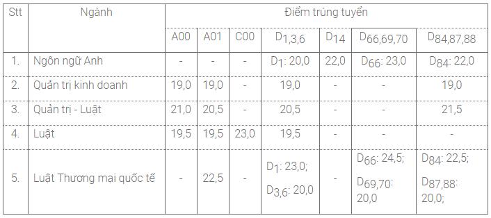 Điểm chuẩn Đại học Luật Tp.HCM năm 2018