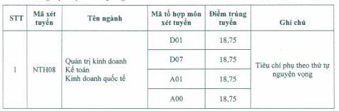 Điểm chuẩn Đại học Ngoại thương năm 2017 - cơ sở Quảng Ninh