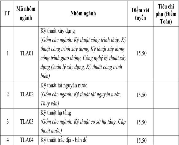 Điểm chuẩn Đại học Thủy lợi năm 2017 - cơ sở Hà Nội