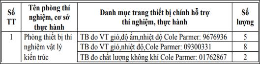 Thống kê trang thiết bị Đại học Kiến trúc thành phố Hồ Chí Minh