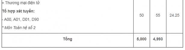 Điểm chuẩn Đại học Kinh tế TpHCM 2017