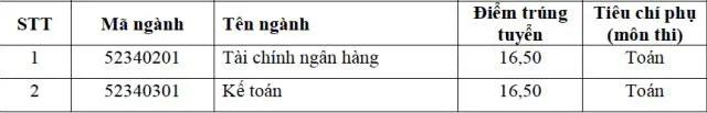 Điểm chuẩn Học viện Ngân hàng 2017 phân viện Bắc Ninh
