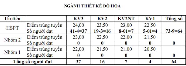 Điểm chuẩn đại học Mỹ thuật Việt Nam 2016