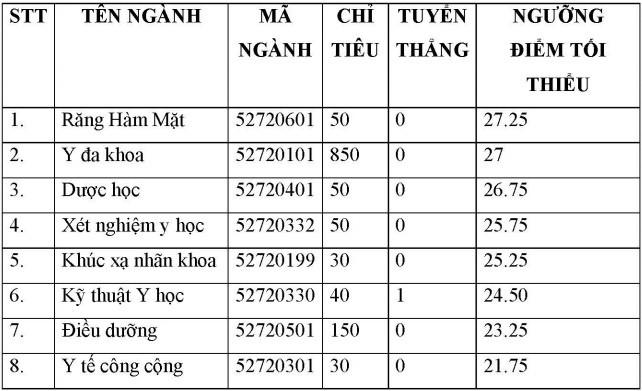 Điểm chuẩn Đại học Y Phạm Ngọc Thạch 2017