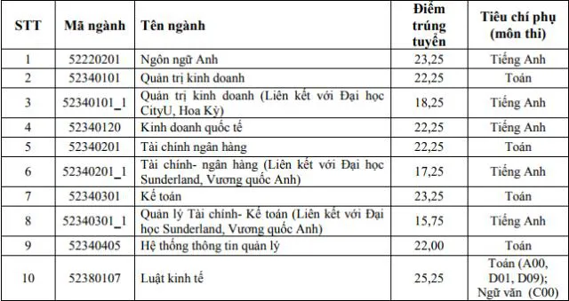 Điểm chuẩn Học viện Ngân hàng 2017 - Trụ sở Hà Nội