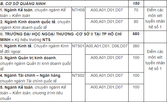 Chỉ tiêu xét tuyển Đại học Ngoại thương theo kết quả THPTQG 2019 - Cơ sở QN