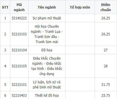 Điểm chuẩn Đại học Mỹ thuật Việt Nam 2018