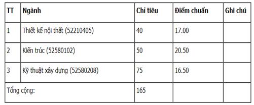 Điểm chuẩn Đại học Kiến Trúc Thành phố Hồ Chí Minh 2017 cơ sở Cần Thơ