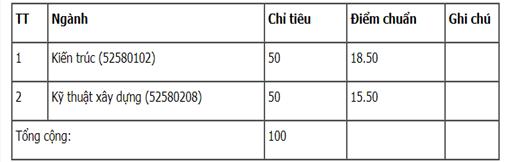 Điểm chuẩn Đại học Kiến Trúc Thành phố Hồ Chí Minh 2017 cơ sở Đà Lạt