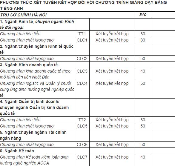 Chỉ tiêu xét tuyển Đại học Ngoại thương phương thức xét tuyển kết hợp 2019 - cơ sở Hà Nội