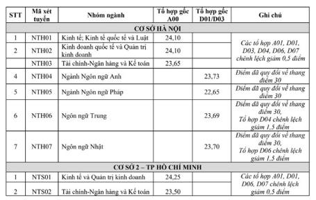 Điểm chuẩn Đại học Ngoại thương năm 2018 - cơ sở Hà Nội và HCM